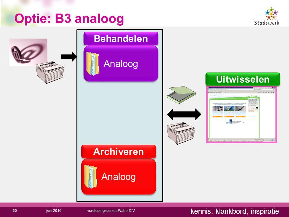 kennis, klankbord, inspiratie Optie: B3 analoog 60 Analoog Behandelen Archiveren Analoog juni 2010verdiepingscursus Wabo-DIV Uitwisselen
