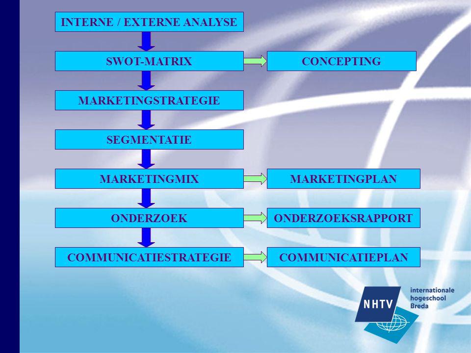 INTERNE / EXTERNE ANALYSE SWOT-MATRIX COMMUNICATIESTRATEGIE MARKETINGMIX MARKETINGSTRATEGIE SEGMENTATIE ONDERZOEK CONCEPTING MARKETINGPLAN ONDERZOEKSRAPPORT COMMUNICATIEPLAN