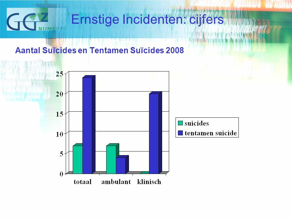 Aantal Suïcides en Tentamen Suïcides 2008 Ernstige Incidenten: cijfers