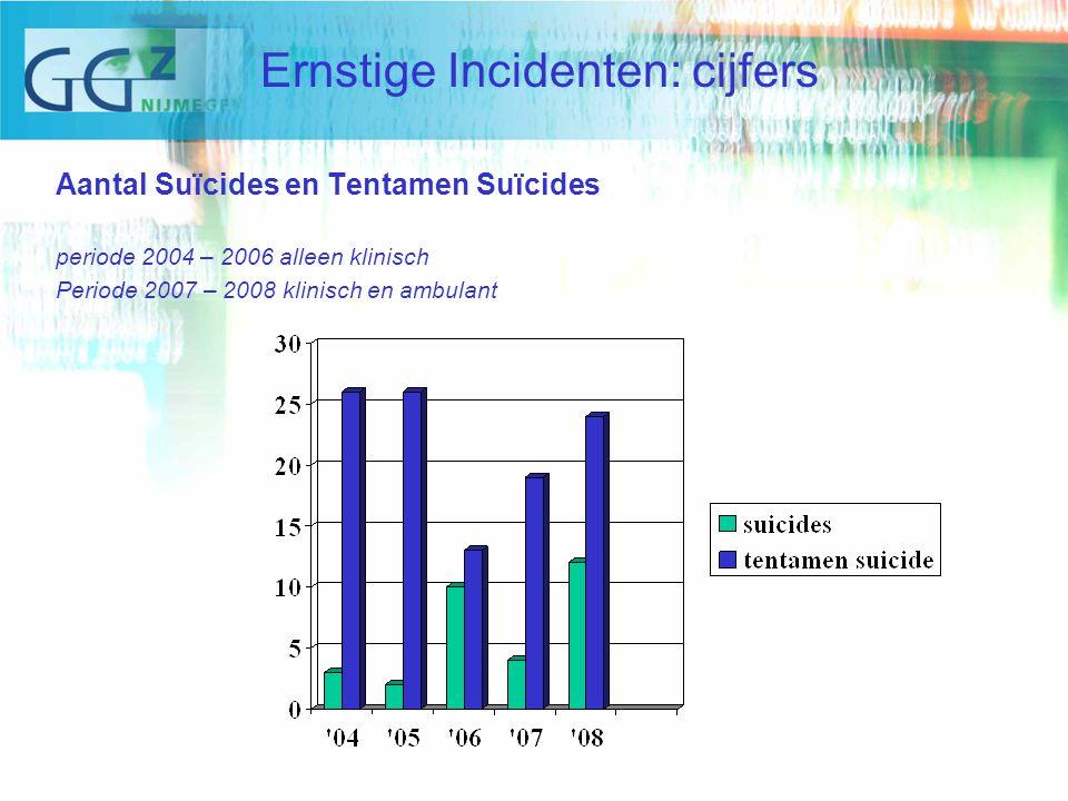 Aantal Suïcides en Tentamen Suïcides periode 2004 – 2006 alleen klinisch Periode 2007 – 2008 klinisch en ambulant Ernstige Incidenten: cijfers