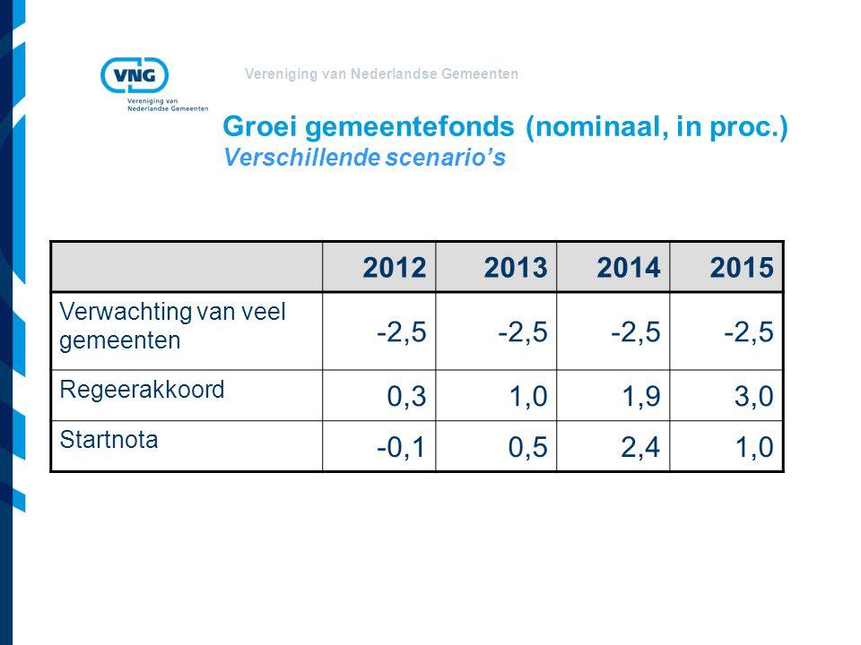 Vereniging van Nederlandse Gemeenten Groei gemeentefonds (nominaal, in proc.) Verschillende scenario's 2012201320142015 Verwachting van veel gemeenten -2,5 Regeerakkoord 0,31,01,93,0 Startnota -0,10,52,41,0