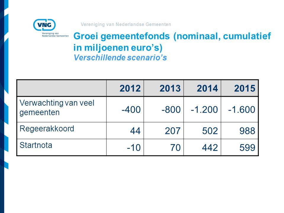 Vereniging van Nederlandse Gemeenten Groei gemeentefonds (nominaal, cumulatief in miljoenen euro's) Verschillende scenario's 2012201320142015 Verwachting van veel gemeenten -400-800-1.200-1.600 Regeerakkoord 44207502988 Startnota -1070442599
