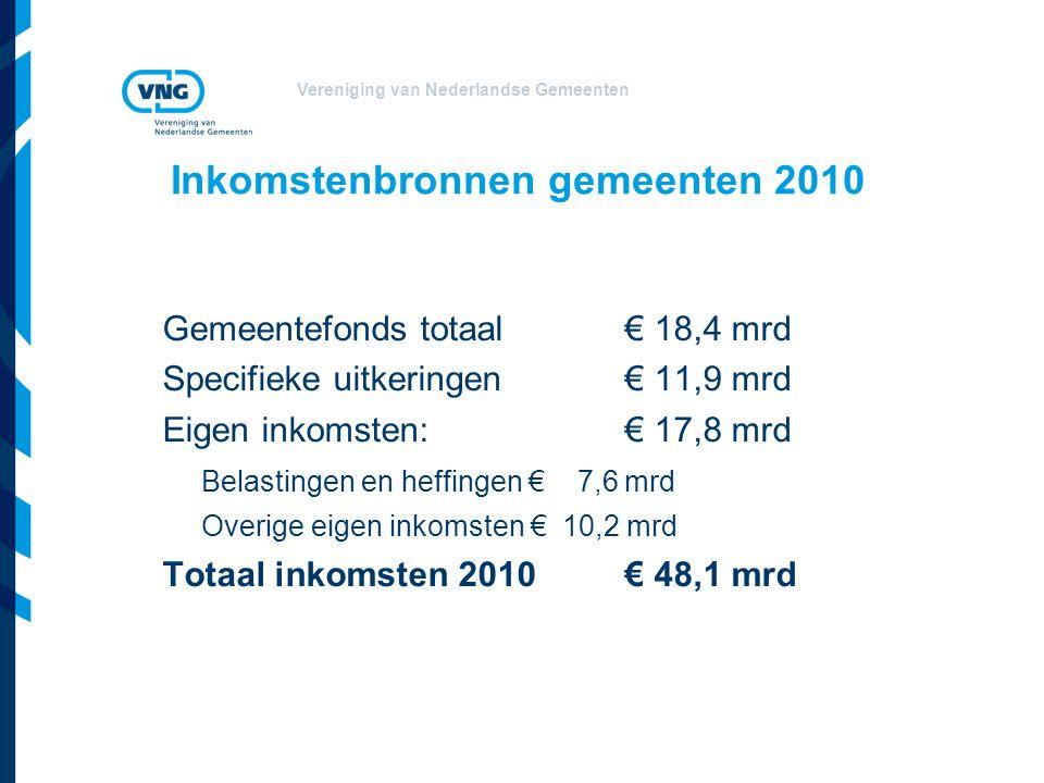 Vereniging van Nederlandse Gemeenten Inkomstenbronnen gemeenten 2010 Gemeentefonds totaal€ 18,4 mrd Specifieke uitkeringen € 11,9 mrd Eigen inkomsten:€ 17,8 mrd Belastingen en heffingen € 7,6 mrd Overige eigen inkomsten € 10,2 mrd Totaal inkomsten 2010€ 48,1 mrd