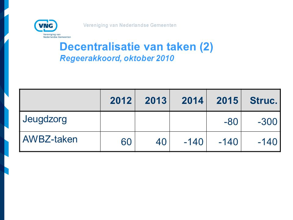 Vereniging van Nederlandse Gemeenten Decentralisatie van taken (2) Regeerakkoord, oktober 2010 2012201320142015Struc.
