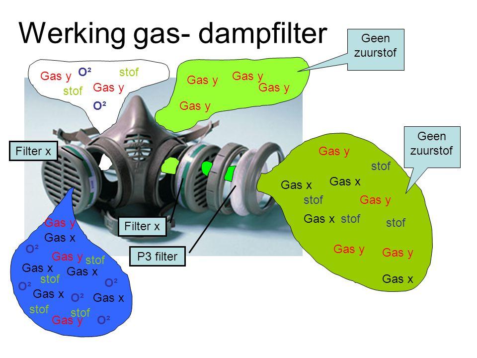 Werking gas- dampfilter Gas x O² Gas y O² Gas y stof Gas x Filter x P3 filter stof Gas y stof O² stof Gas y O² Gas x Gas y stof Gas y Gas x stof Gas y