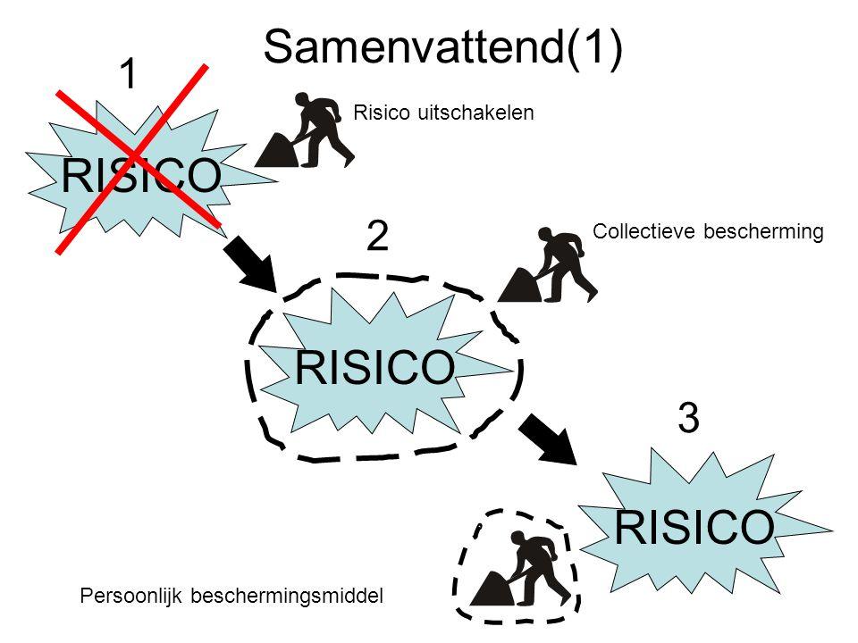 Samenvattend(1) RISICO Risico uitschakelen Collectieve bescherming Persoonlijk beschermingsmiddel 1 2 3