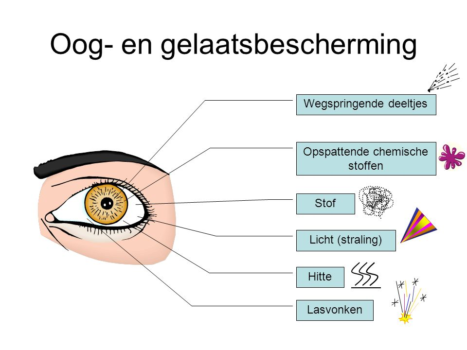 Oog- en gelaatsbescherming Wegspringende deeltjes Hitte Opspattende chemische stoffen Stof Licht (straling) Lasvonken