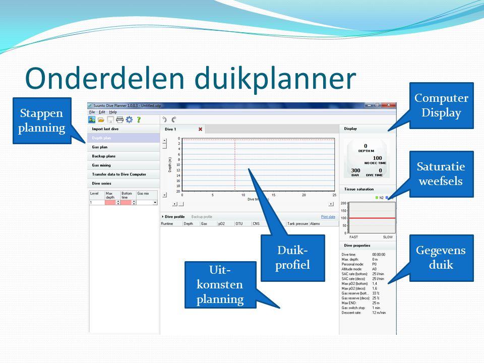 Onderdelen duikplanner Computer Display Saturatie weefsels Gegevens duik Duik- profiel Uit- komsten planning Stappen planning