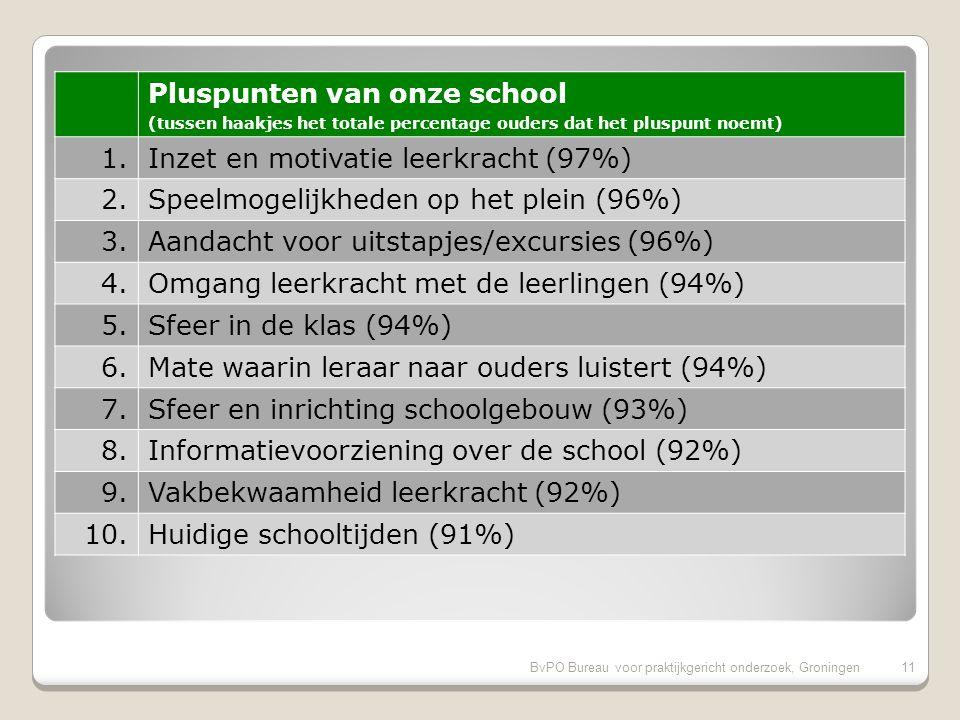 BvPO Bureau voor praktijkgericht onderzoek, Groningen10 Aandachtspunten bovenbouw (tussen haakjes het percentage ouders uit de bovenbouw dat het aandachtspunt noemt) 1.Hygiene en netheid binnen de school (62%) 2.Aandacht godsdienst/ levensbesch.