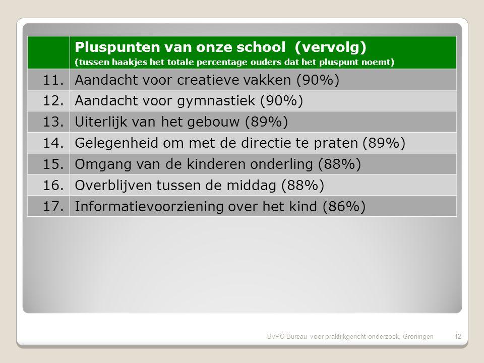 BvPO Bureau voor praktijkgericht onderzoek, Groningen11 Pluspunten van onze school (tussen haakjes het totale percentage ouders dat het pluspunt noemt) 1.Inzet en motivatie leerkracht (97%) 2.Speelmogelijkheden op het plein (96%) 3.Aandacht voor uitstapjes/excursies (96%) 4.Omgang leerkracht met de leerlingen (94%) 5.Sfeer in de klas (94%) 6.Mate waarin leraar naar ouders luistert (94%) 7.Sfeer en inrichting schoolgebouw (93%) 8.Informatievoorziening over de school (92%) 9.Vakbekwaamheid leerkracht (92%) 10.Huidige schooltijden (91%)
