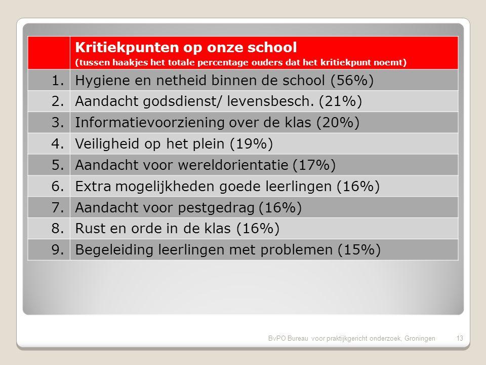 BvPO Bureau voor praktijkgericht onderzoek, Groningen12 Pluspunten van onze school (vervolg) (tussen haakjes het totale percentage ouders dat het pluspunt noemt) 11.Aandacht voor creatieve vakken (90%) 12.Aandacht voor gymnastiek (90%) 13.Uiterlijk van het gebouw (89%) 14.Gelegenheid om met de directie te praten (89%) 15.Omgang van de kinderen onderling (88%) 16.Overblijven tussen de middag (88%) 17.Informatievoorziening over het kind (86%)