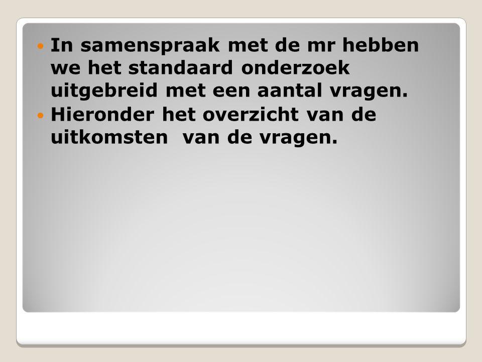 BvPO Bureau voor praktijkgericht onderzoek, Groningen14
