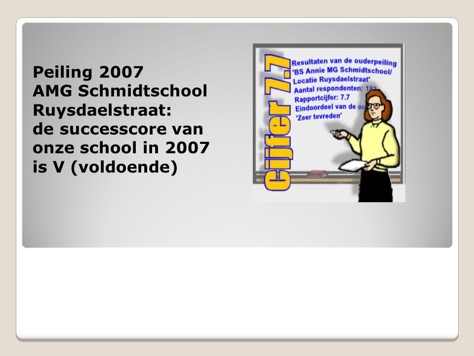 Einde Presentatie voorbeeld van de standaard vragenlijst informatie over BvPO BvPO Bureau voor praktijkgericht onderzoek, Groningen24 Meer informatie.