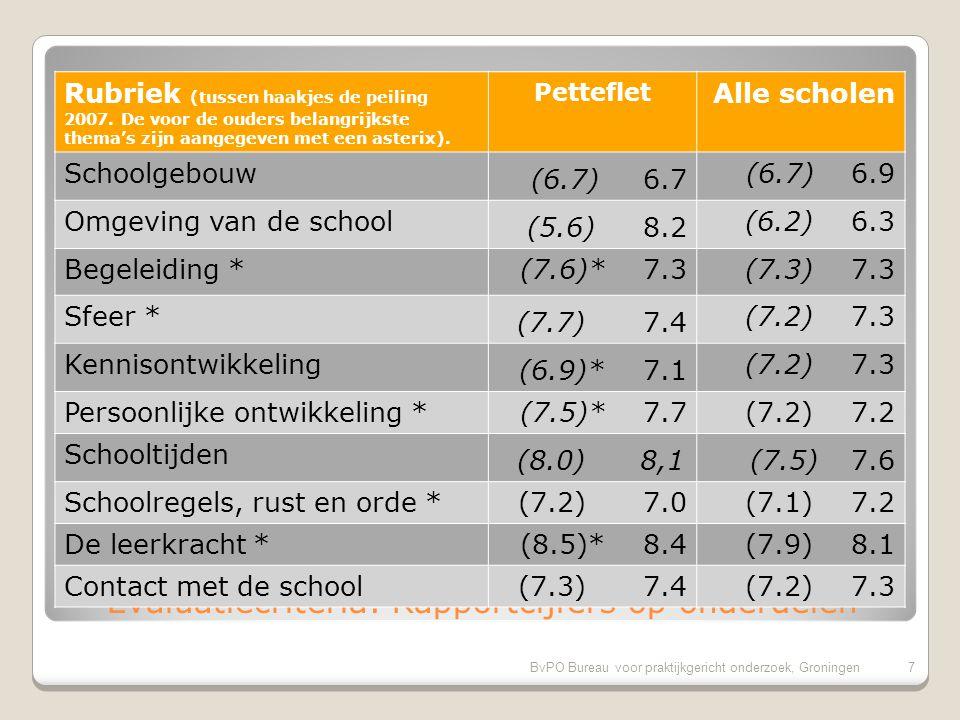 BvPO Bureau voor praktijkgericht onderzoek, Groningen6 Successcore van de school