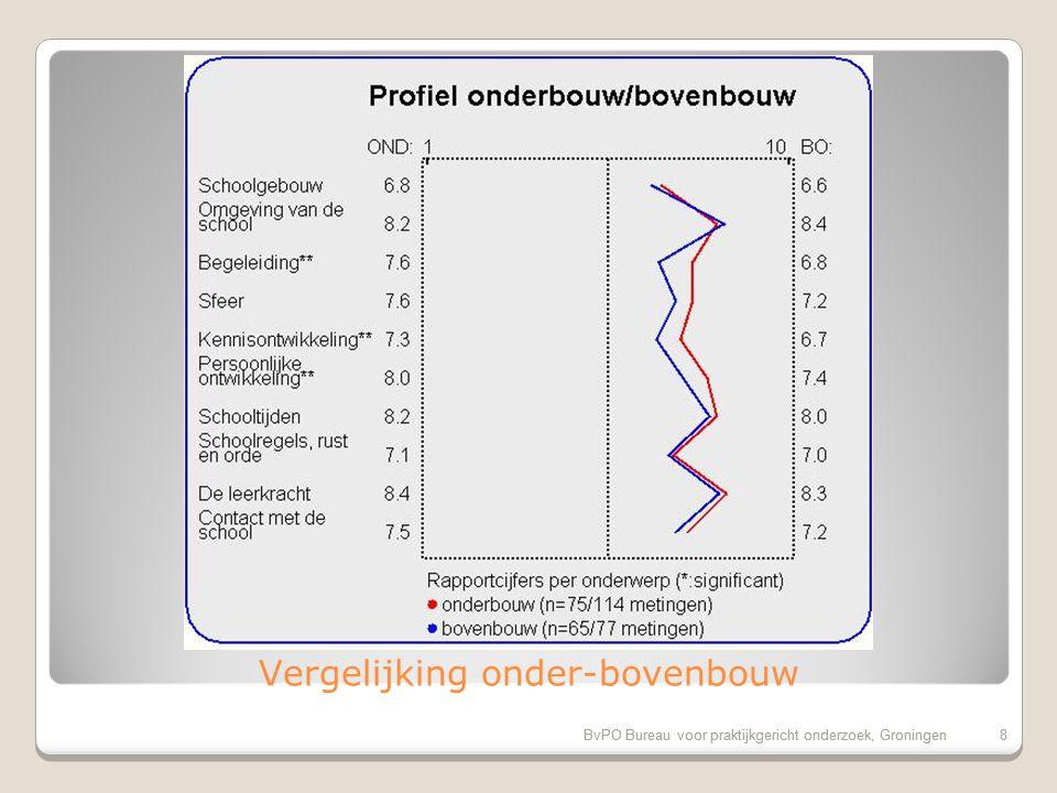 Evaluatiecriteria: Rapportcijfers op onderdelen BvPO Bureau voor praktijkgericht onderzoek, Groningen7 Rubriek (tussen haakjes de peiling 2007.