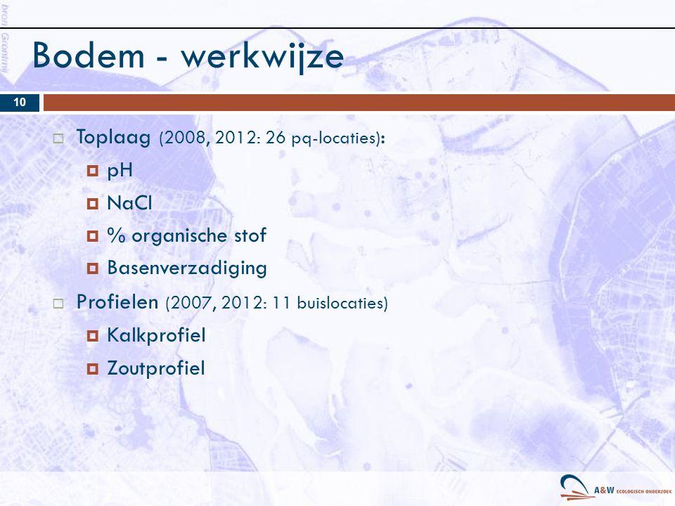 Bodem - werkwijze  Toplaag (2008, 2012: 26 pq-locaties) :  pH  NaCl  % organische stof  Basenverzadiging  Profielen (2007, 2012: 11 buislocaties