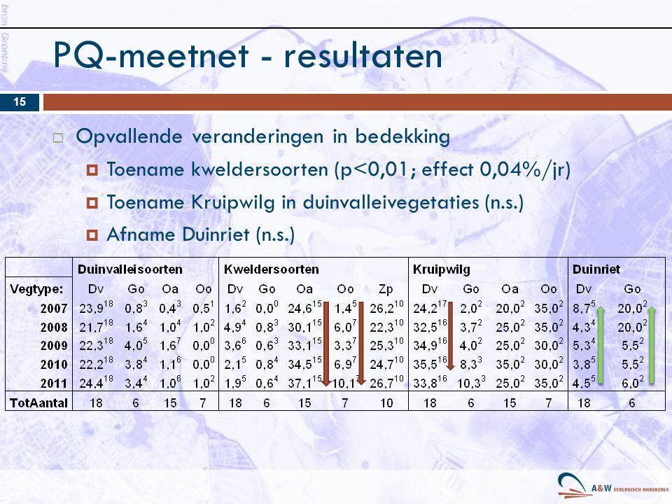 PQ-meetnet - resultaten 15  Opvallende veranderingen in bedekking  Toename kweldersoorten (p<0,01; effect 0,04%/jr)  Toename Kruipwilg in duinvalleivegetaties (n.s.)  Afname Duinriet (n.s.)