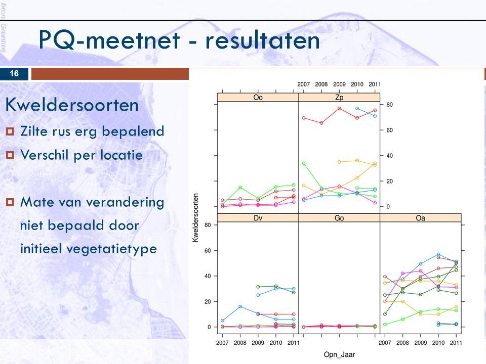 PQ-meetnet - resultaten 16 Kweldersoorten  Zilte rus erg bepalend  Verschil per locatie  Mate van verandering niet bepaald door initieel vegetatietype