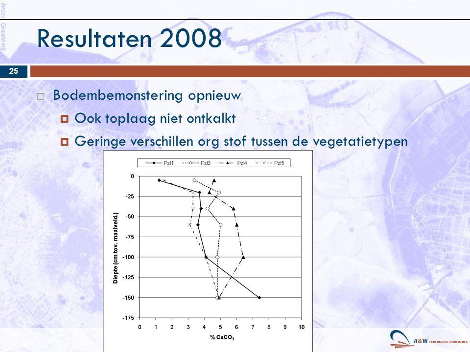 Resultaten 2008  Bodembemonstering opnieuw  Ook toplaag niet ontkalkt  Geringe verschillen org stof tussen de vegetatietypen 25
