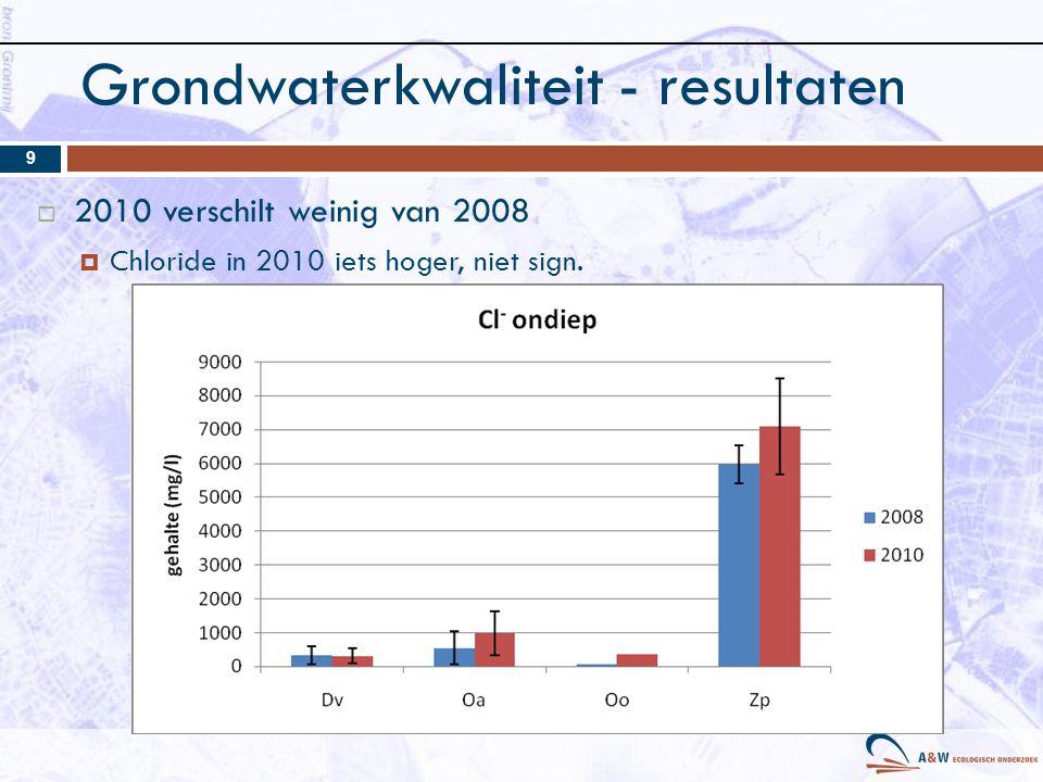 Grondwaterkwaliteit - resultaten  2010 verschilt weinig van 2008  Chloride in 2010 iets hoger, niet sign. 9