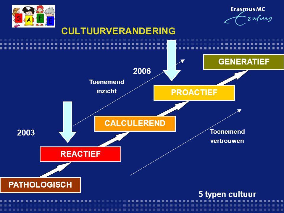 CULTUURVERANDERING GENERATIEF PROACTIEF CALCULEREND REACTIEF PATHOLOGISCH 2003 2006 5 typen cultuur Toenemend vertrouwen Toenemend inzicht