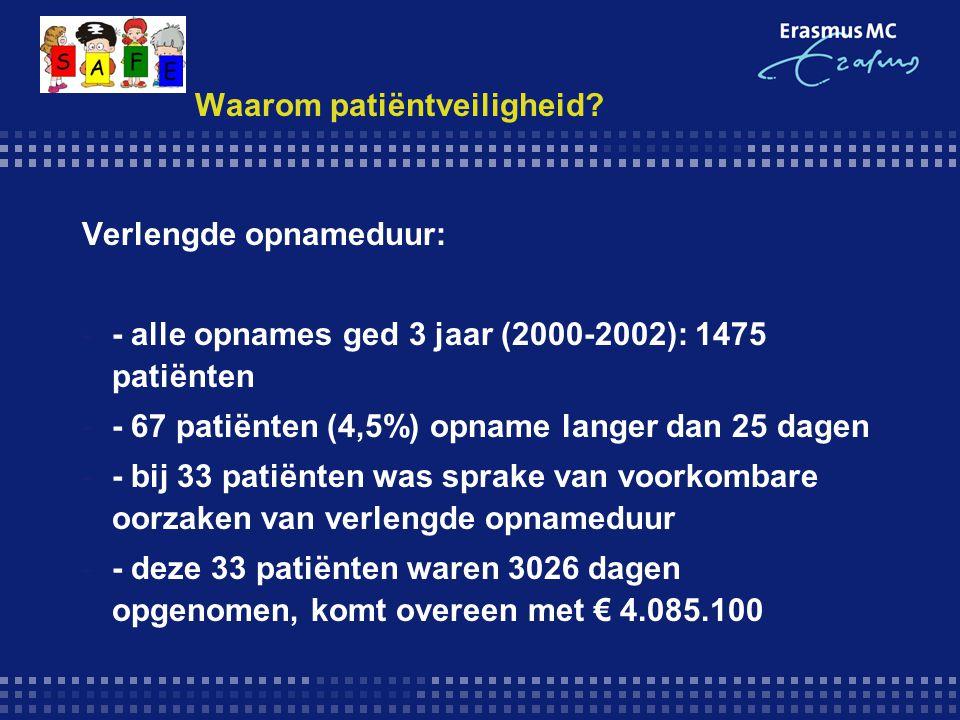 CNSI: resultaten  Gescoord bij 235 patiënten van feb 05 t/m jan 06  1232 protocol afwijkingen (2,7 %)  Per patiënt per dag  5 afwijkingen van protocol