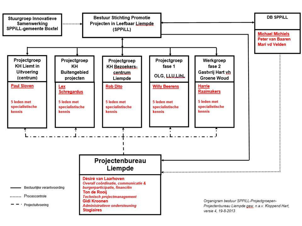 Organisatiestructuur 19