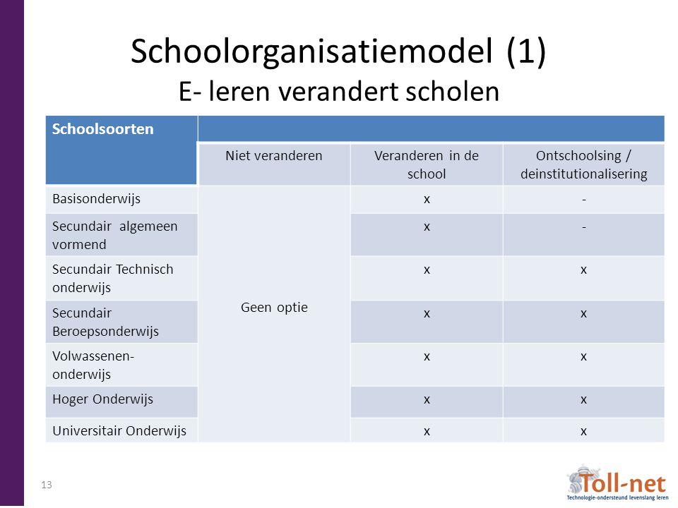 Schoolorganisatiemodel (1) E- leren verandert scholen Schoolsoorten Niet veranderenVeranderen in de school Ontschoolsing / deinstitutionalisering Basi