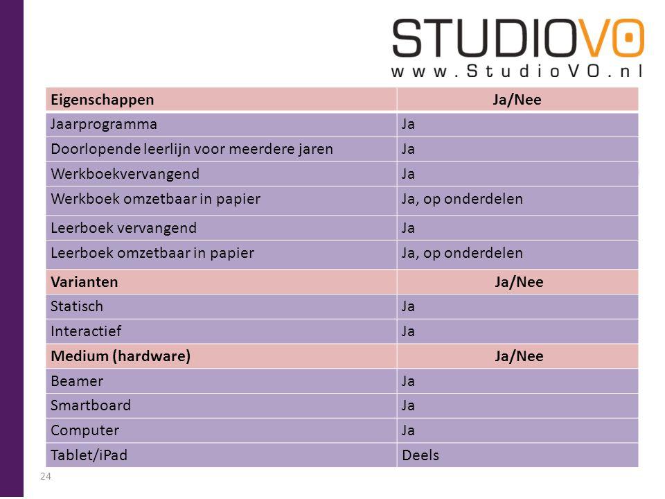 StudioVO 3 Leerlijn/Stercollecties Engels klas 1/2 vmbo bkgt Wiskunde klas 1/2 vmbo bkgt Nederlands klas 1/2 vmbo bkgt + havo/vwo Biologie klas 1/2 vm