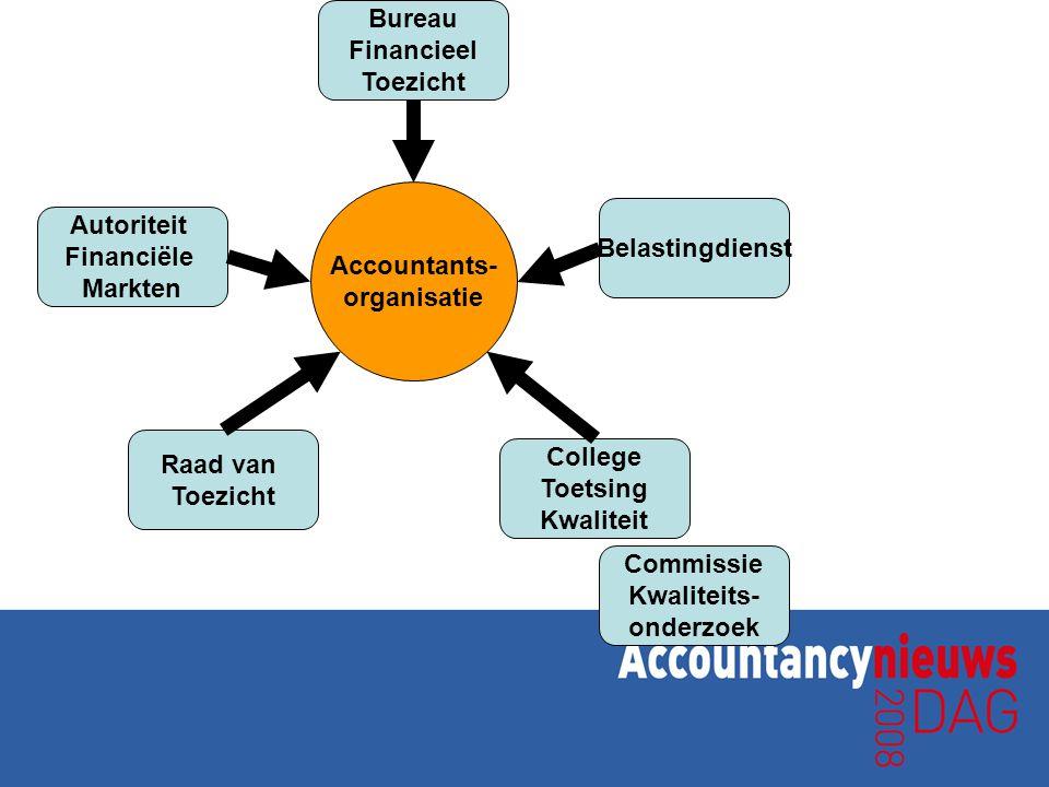 Accountants- organisatie Autoriteit Financiële Markten Bureau Financieel Toezicht Belastingdienst Commissie Kwaliteits- onderzoek Raad van Toezicht Co