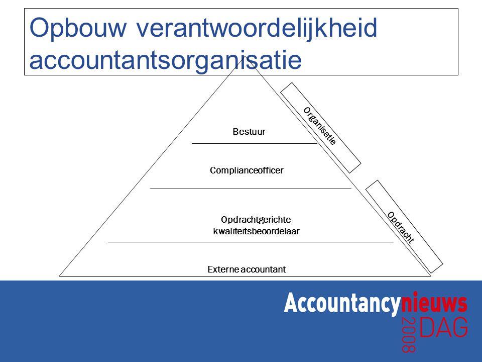 Opbouw verantwoordelijkheid accountantsorganisatie Bestuur Complianceofficer Opdrachtgerichte kwaliteitsbeoordelaar Externe accountant Organisatie Opd