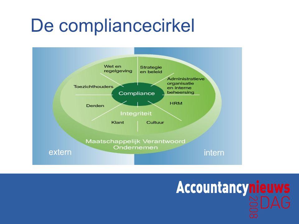 Compliance versus integriteit Compliance richt zich op naleving van de organisatie aan wet- en regelgeving en de wijze waarop deze is vastgelegd in procedures en organisatorische maatregelen Integriteit richt zich op de wijze waarop binnen de organisatie wordt omgesprongen met mensen en middelen, met collega's, met klanten of afnemers van producten