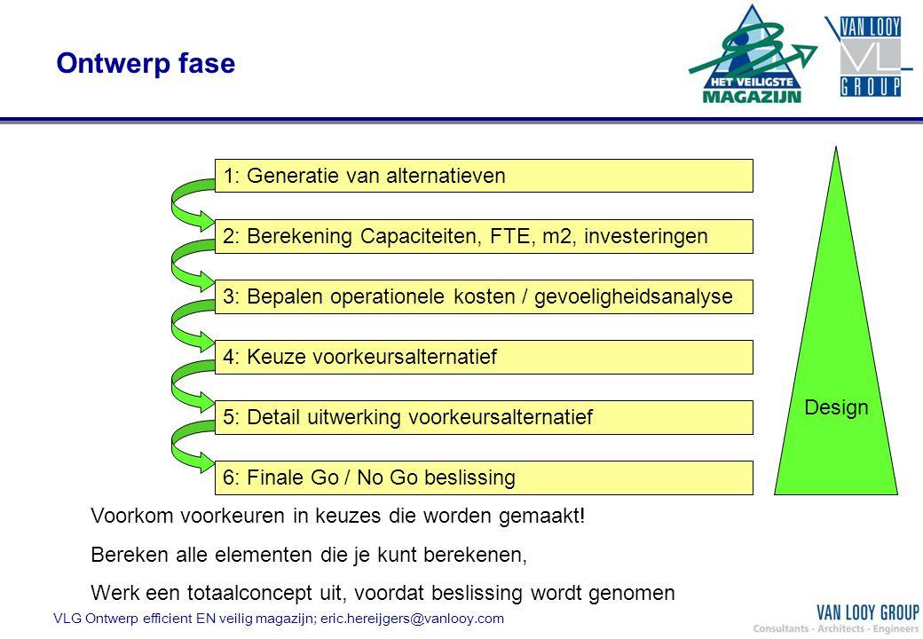 VLG Ontwerp efficient EN veilig magazijn; eric.hereijgers@vanlooy.com Ontwerp fase 1: Generatie van alternatieven 2: Berekening Capaciteiten, FTE, m2,
