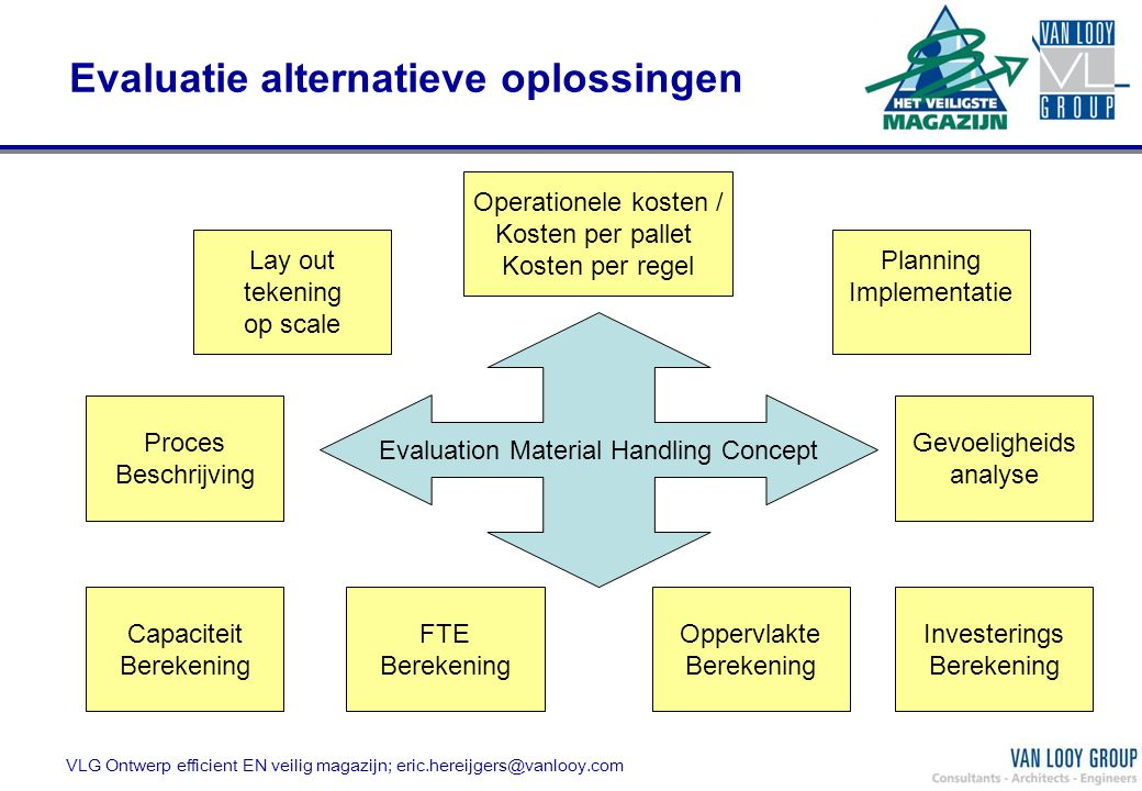 VLG Ontwerp efficient EN veilig magazijn; eric.hereijgers@vanlooy.com Evaluatie alternatieve oplossingen Operationele kosten / Kosten per pallet Koste