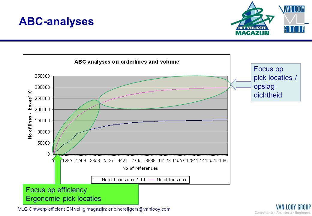 ABC-analyses Focus op efficiency Ergonomie pick locaties Focus op pick locaties / opslag- dichtheid