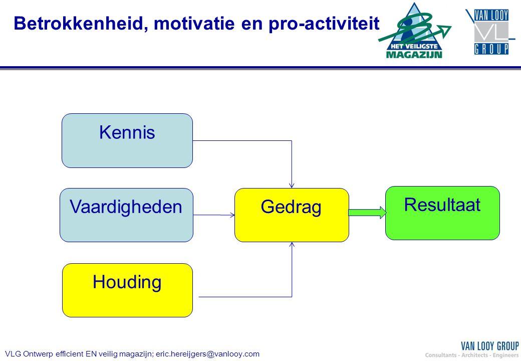 Kennis Houding Vaardigheden Gedrag Betrokkenheid, motivatie en pro-activiteit Resultaat