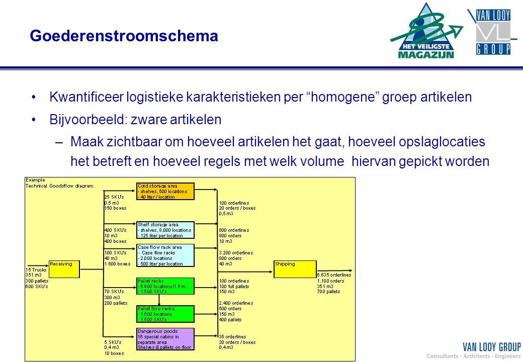 """VLG Ontwerp efficient EN veilig magazijn; eric.hereijgers@vanlooy.com Goederenstroomschema Kwantificeer logistieke karakteristieken per """"homogene"""" gro"""