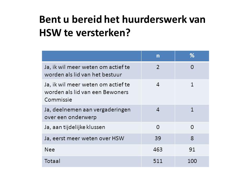 Bent u bereid het huurderswerk van HSW te versterken? n% Ja, ik wil meer weten om actief te worden als lid van het bestuur 20 Ja, ik wil meer weten om