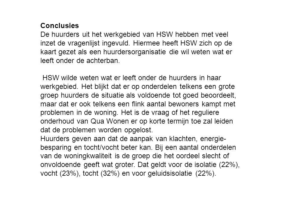 Conclusies De huurders uit het werkgebied van HSW hebben met veel inzet de vragenlijst ingevuld. Hiermee heeft HSW zich op de kaart gezet als een huur