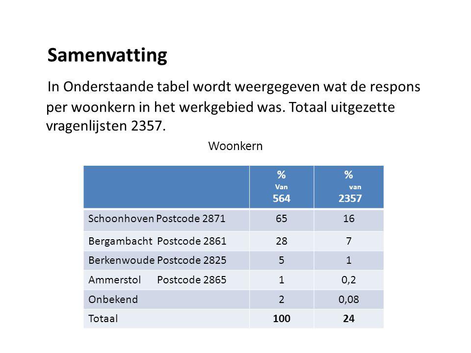 Samenvatting In Onderstaande tabel wordt weergegeven wat de respons per woonkern in het werkgebied was. Totaal uitgezette vragenlijsten 2357. Woonkern