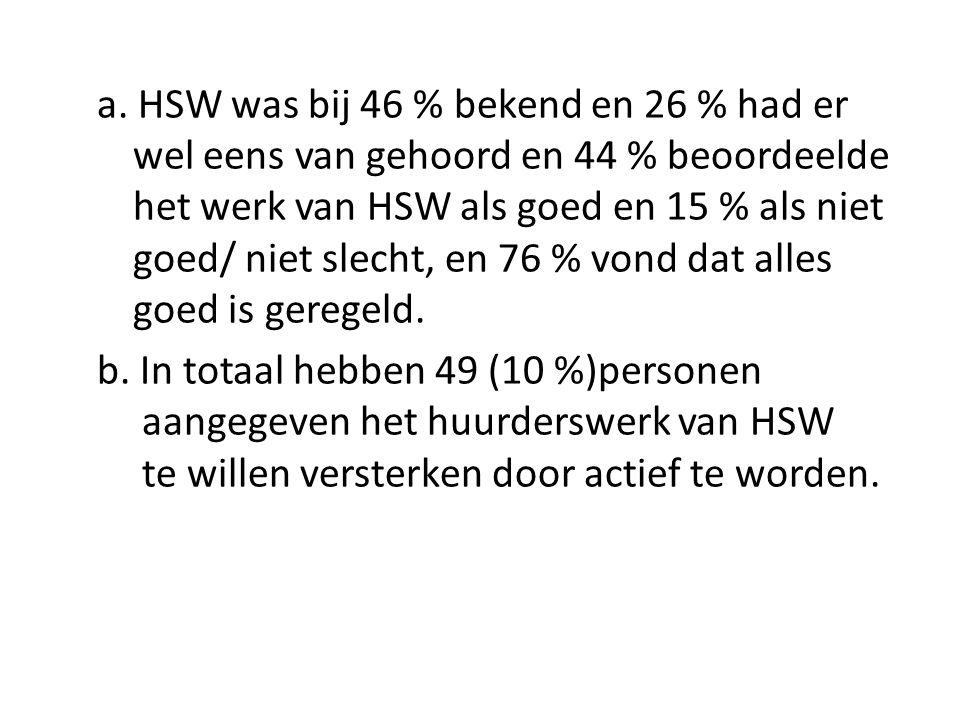 a. HSW was bij 46 % bekend en 26 % had er wel eens van gehoord en 44 % beoordeelde het werk van HSW als goed en 15 % als niet goed/ niet slecht, en 76