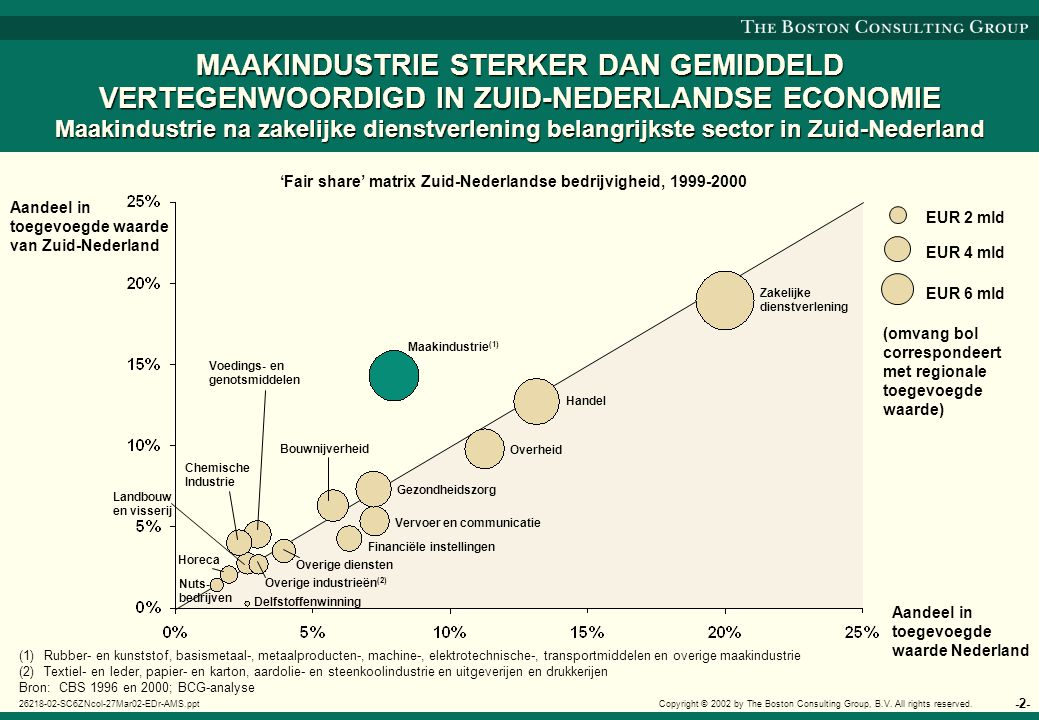 -2- 26218-02-SC6ZNcol-27Mar02-EDr-AMS.ppt Copyright © 2002 by The Boston Consulting Group, B.V. All rights reserved. MAAKINDUSTRIE STERKER DAN GEMIDDE