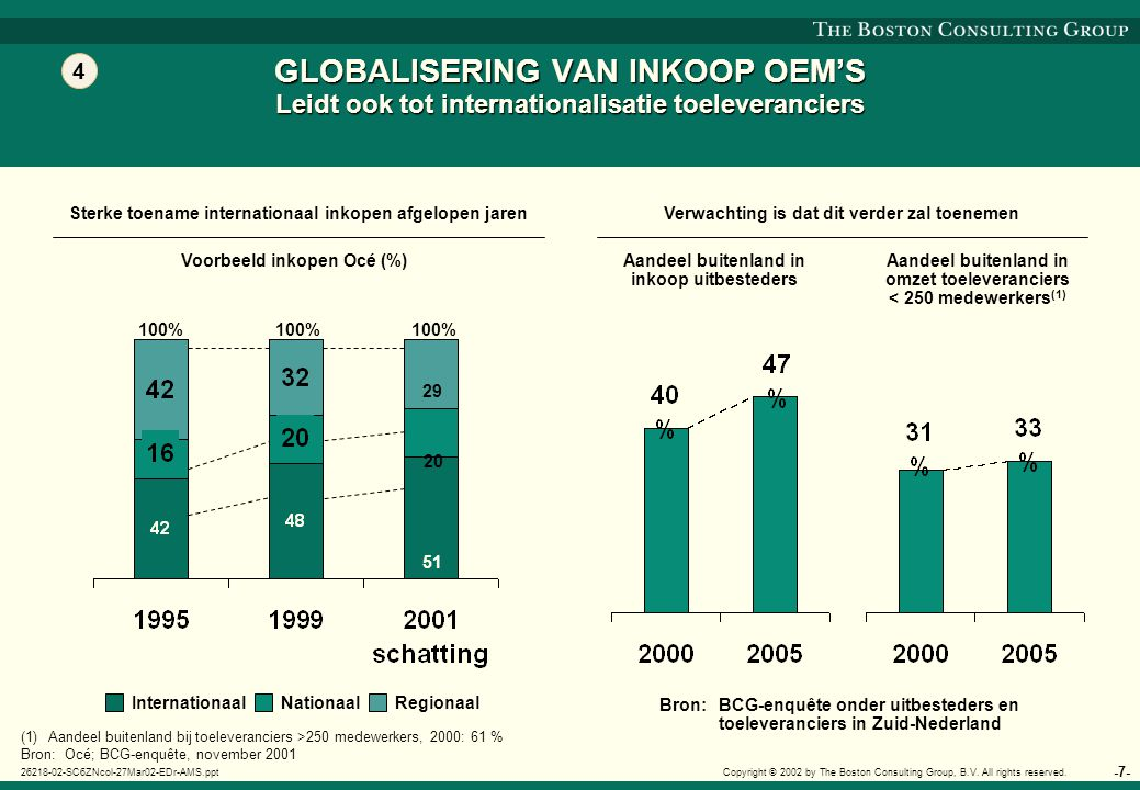 -7- 26218-02-SC6ZNcol-27Mar02-EDr-AMS.ppt Copyright © 2002 by The Boston Consulting Group, B.V. All rights reserved. GLOBALISERING VAN INKOOP OEM'S Le