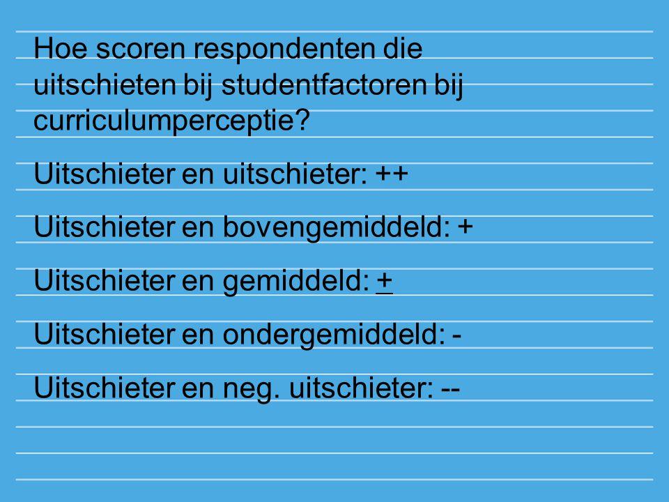 Hoe scoren respondenten die uitschieten bij studentfactoren bij curriculumperceptie? Uitschieter en uitschieter: ++ Uitschieter en bovengemiddeld: + U