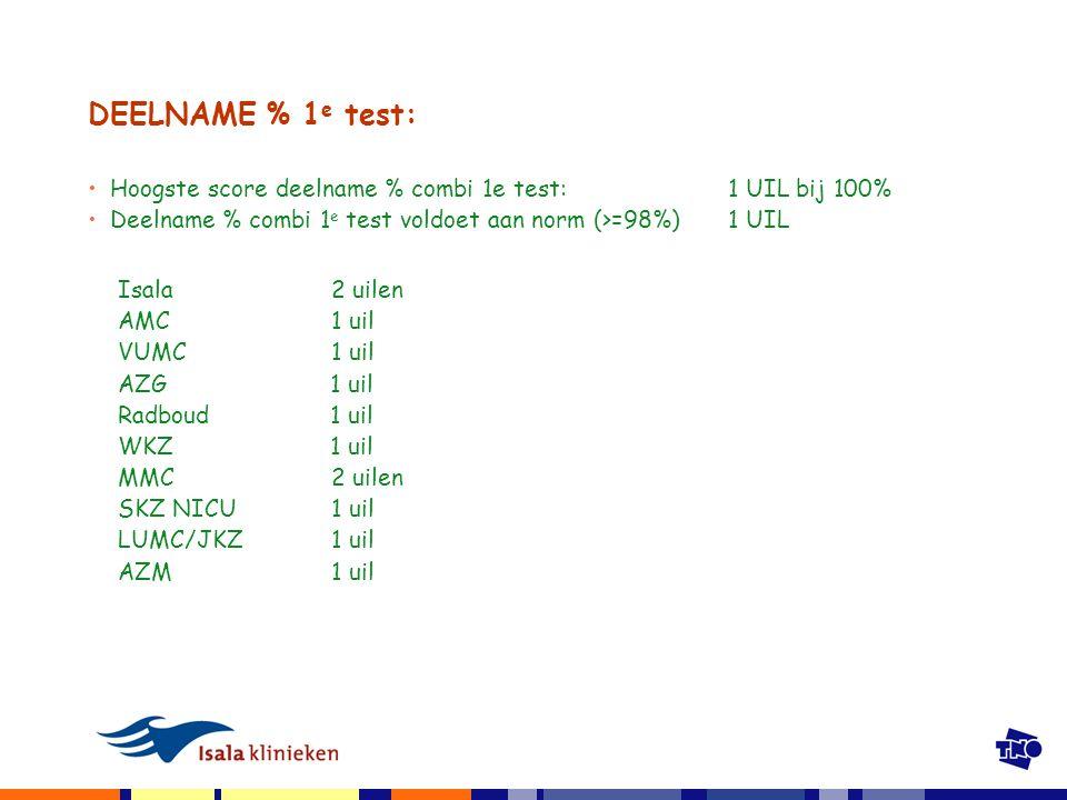 DEELNAME % 1 e test: Hoogste score deelname % combi 1e test:1 UIL bij 100% Deelname % combi 1 e test voldoet aan norm (>=98%) 1 UIL Isala2 uilen AMC1 uil VUMC1 uil AZG 1 uil Radboud 1 uil WKZ 1 uil MMC2 uilen SKZ NICU1 uil LUMC/JKZ1 uil AZM1 uil