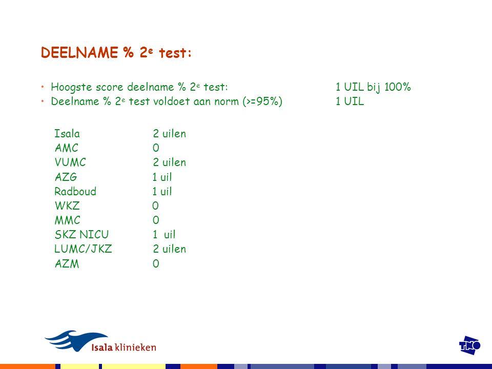 DEELNAME % 2 e test: Hoogste score deelname % 2 e test:1 UIL bij 100% Deelname % 2 e test voldoet aan norm (>=95%) 1 UIL Isala2 uilen AMC0 VUMC2 uilen AZG 1 uil Radboud 1 uil WKZ 0 MMC0 SKZ NICU1 uil LUMC/JKZ2 uilen AZM0