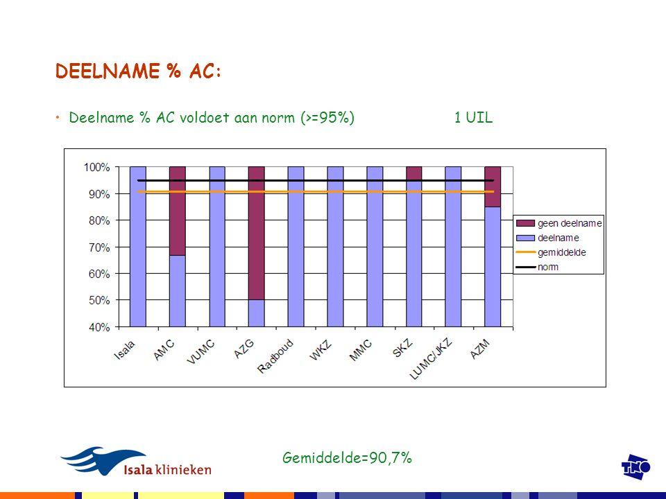 DEELNAME % AC: Deelname % AC voldoet aan norm (>=95%) 1 UIL Gemiddelde=90,7%