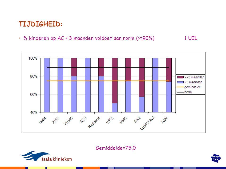 TIJDIGHEID: % kinderen op AC =90%) 1 UIL Gemiddelde=75,0