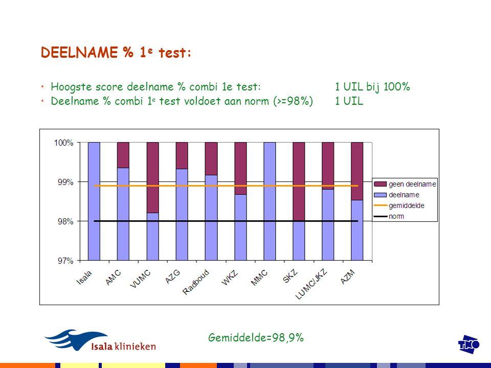 DEELNAME % 1 e test: Hoogste score deelname % combi 1e test:1 UIL bij 100% Deelname % combi 1 e test voldoet aan norm (>=98%) 1 UIL Gemiddelde=98,9%