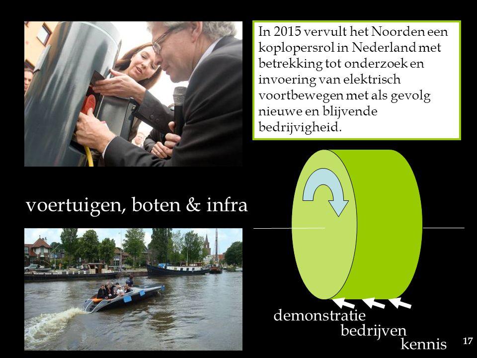 17 demonstratie bedrijven kennis voertuigen, boten & infra In 2015 vervult het Noorden een koplopersrol in Nederland met betrekking tot onderzoek en invoering van elektrisch voortbewegen met als gevolg nieuwe en blijvende bedrijvigheid.